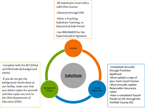 Graphic showing the substitute application process.
